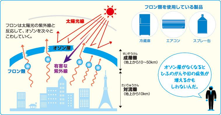 対策 オゾン 層 破壊